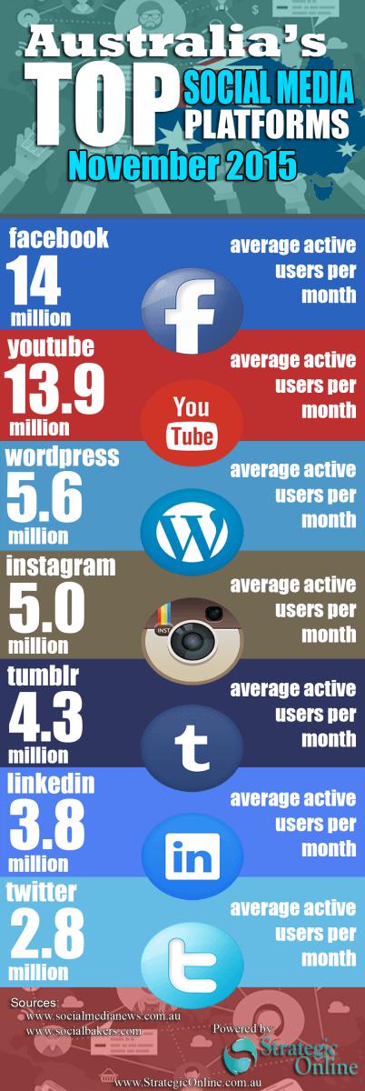 australia-social-media-statistics-nov-2015